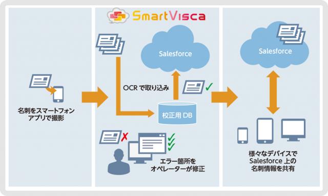 名刺入力代行クラウドサービス「SmartVisca」