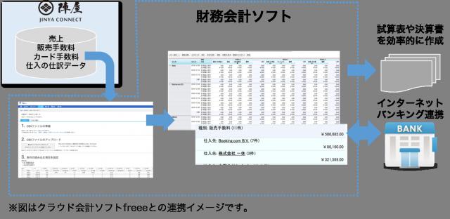 会計ソフト連携